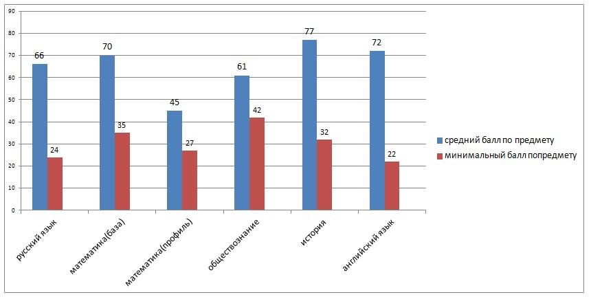 Результаты учащихся по ЕГЭ